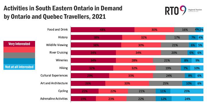 RTO 9 Tourism Survey